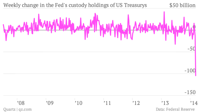 Weekly-change-in-the-Fed-s-custody-holdings-of-US-Treasurys-Weekly-change-in-Fed-custody-holdings_chartbuilder